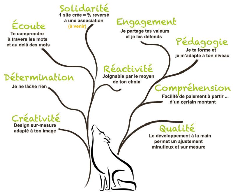 arbre des valeurs de whitewolf agency